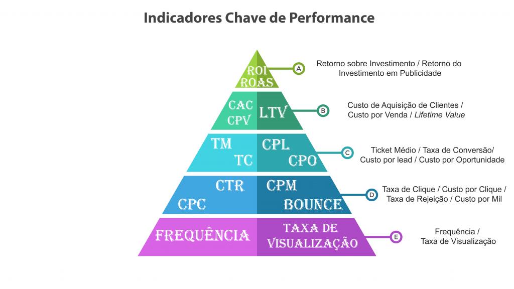 Piramide Indicadores chave de performance